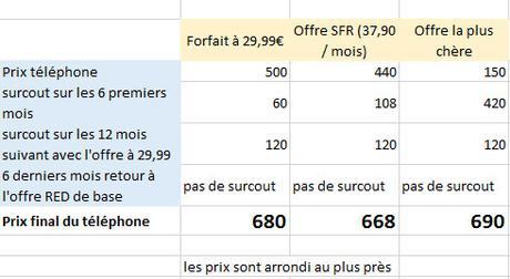 Les prix du changement de smartphone chez SFR