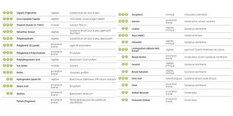 Flora solaris de Sanoflore : composition